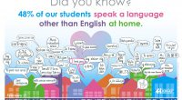 Celebrating diversity and inclusion in Burnaby Schoolson February 21. Happy International Mother Language Day…..